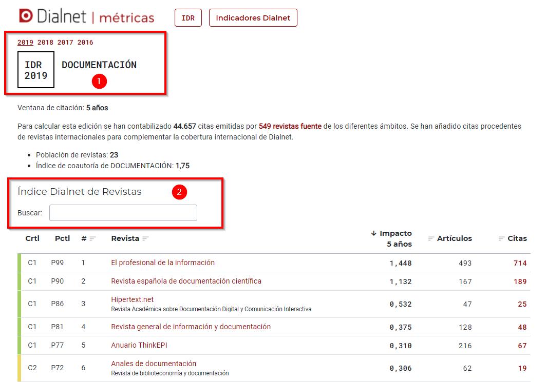Dialnet métricas _ IDR consulta categoría