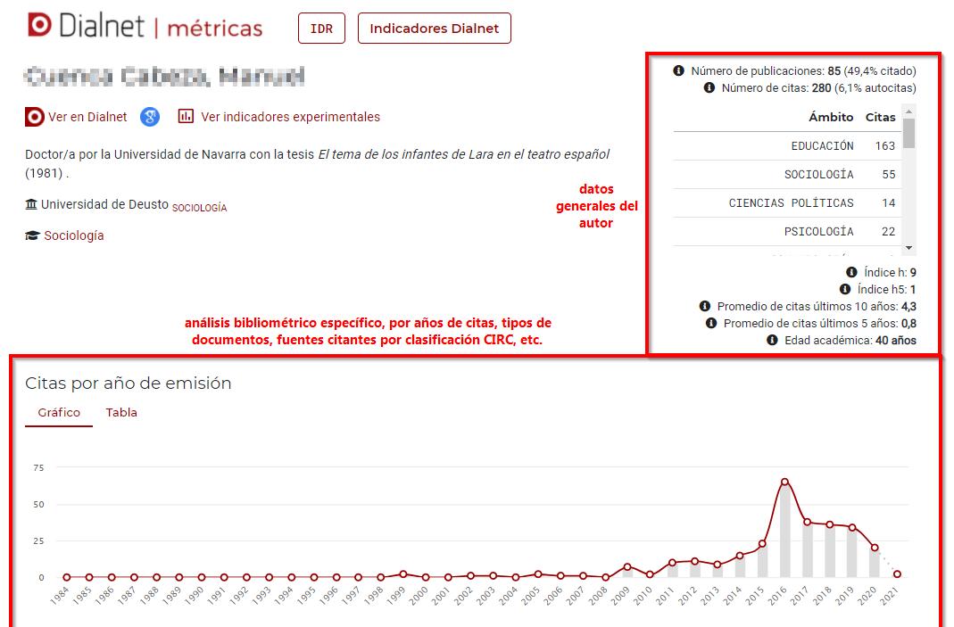 Dialnet métricas _ ejemplo datos autor.png