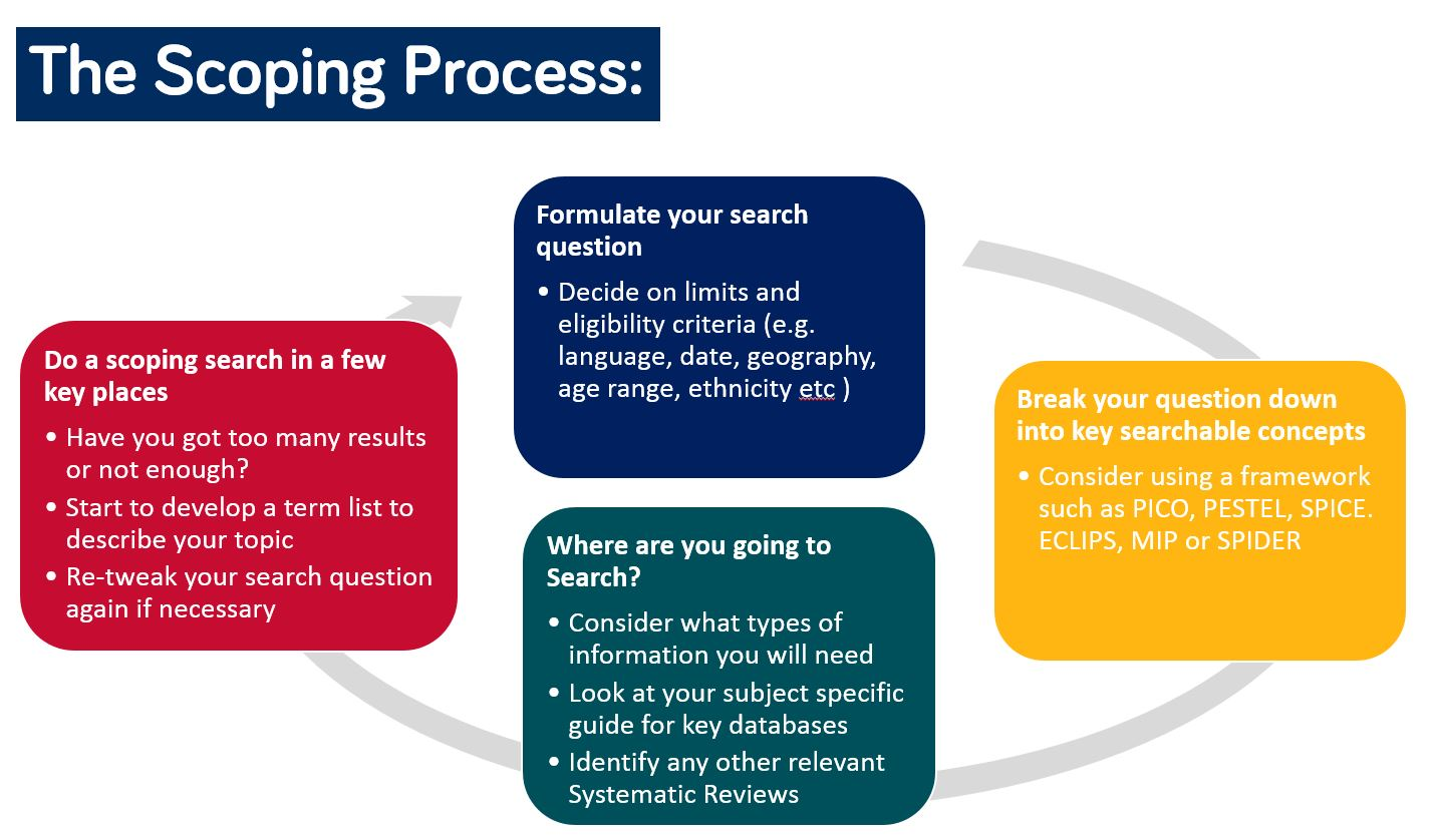 The Scoping process