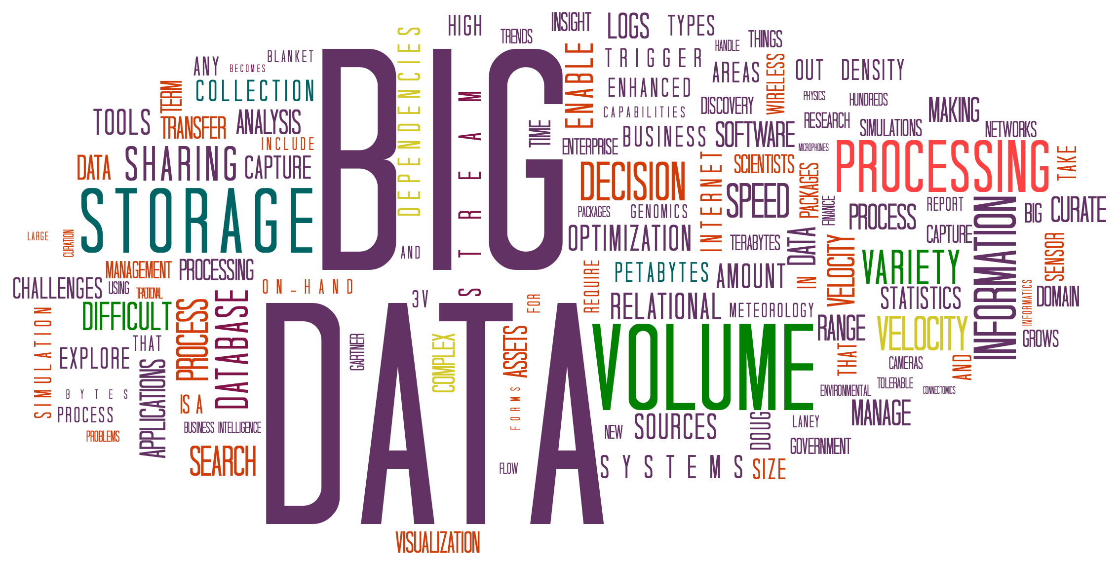 Big Data wordcloud (I know, a wordcloud in 2017?  W\hat was I thinking?