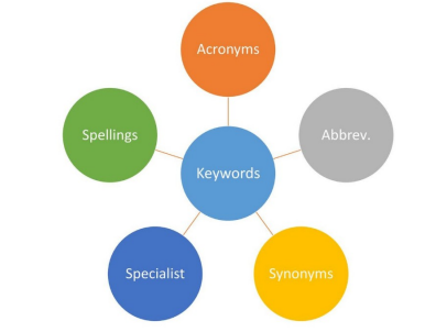 Keywords - spellings, acronyms, abbreviations, synonyms, specialist language