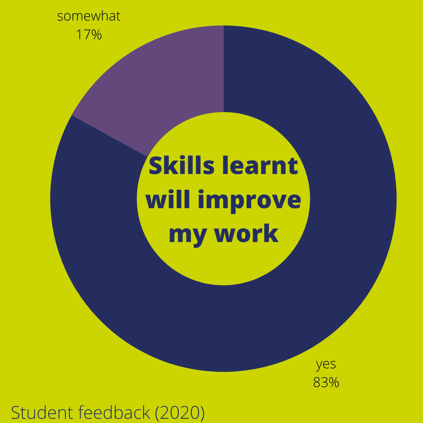 student feedback 2020 - 83% felt that the skills learnt would improve their work