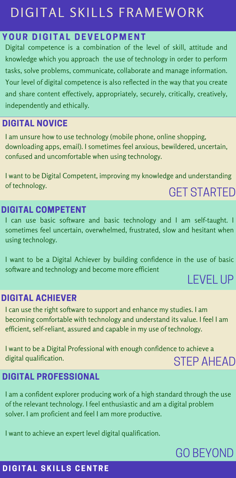 Four levels of digital competency
