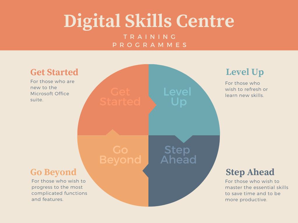 Digital Skills Centre training - 4 levels of training programmes