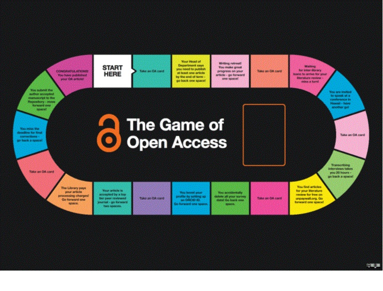 Game of Open Access