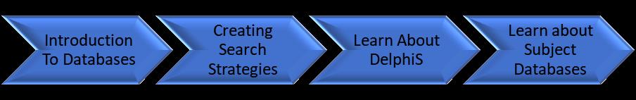 Steps in database orientation