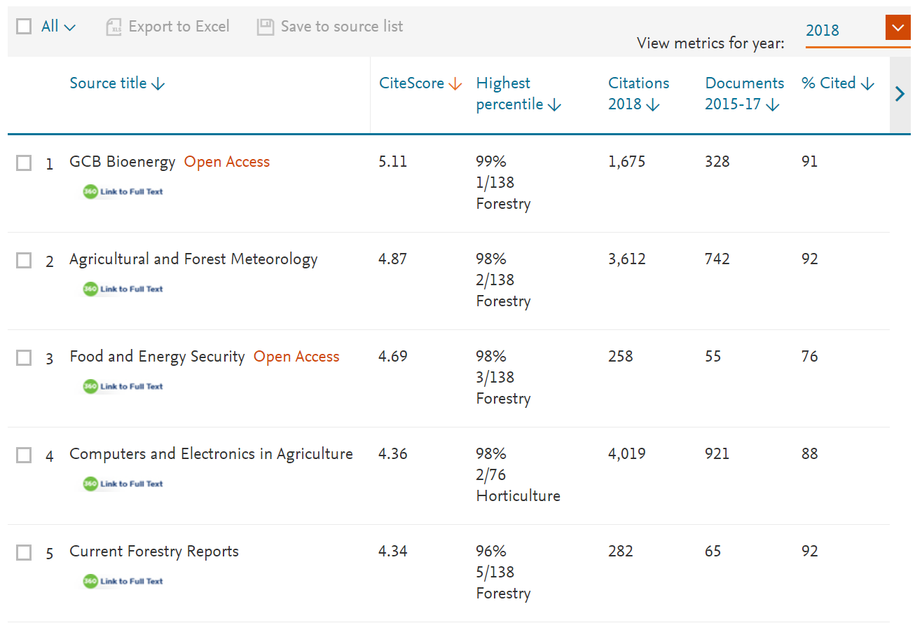 Scopus CiteScore Forestry Category