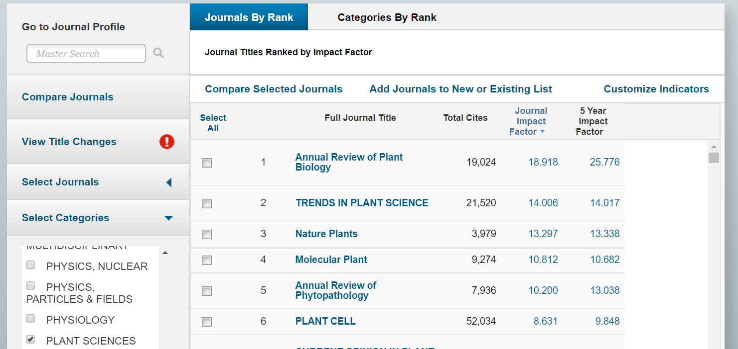 Plant Science Journal Citation Rankings