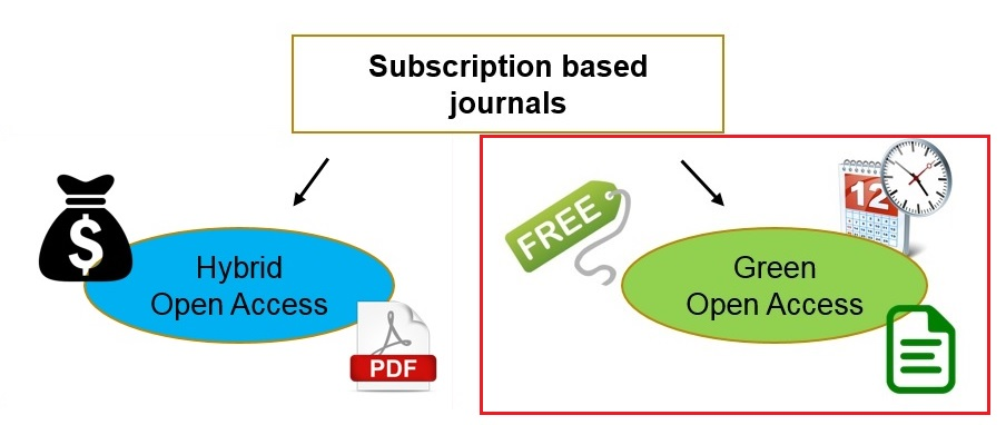 Picture of Hybrid and Green open access.