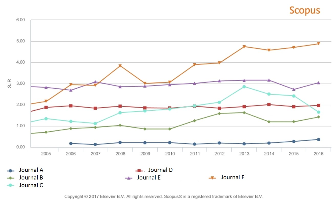 An example of a graph comparing the SJR values for a group of journals over time