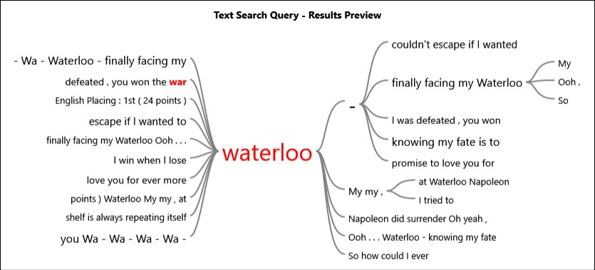 What comes before and after the word 'Waterloo' in the song 'Waterloo'?