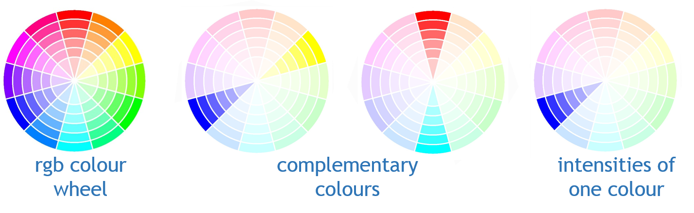 Blue and yellow are opposite each other on the colour wheel, as are cyan and red