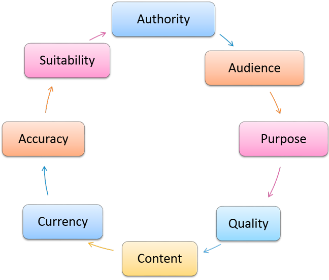 An evaluation cycle considering authority, audience, purpose, quality, content, currency, accuracy, and sustainability
