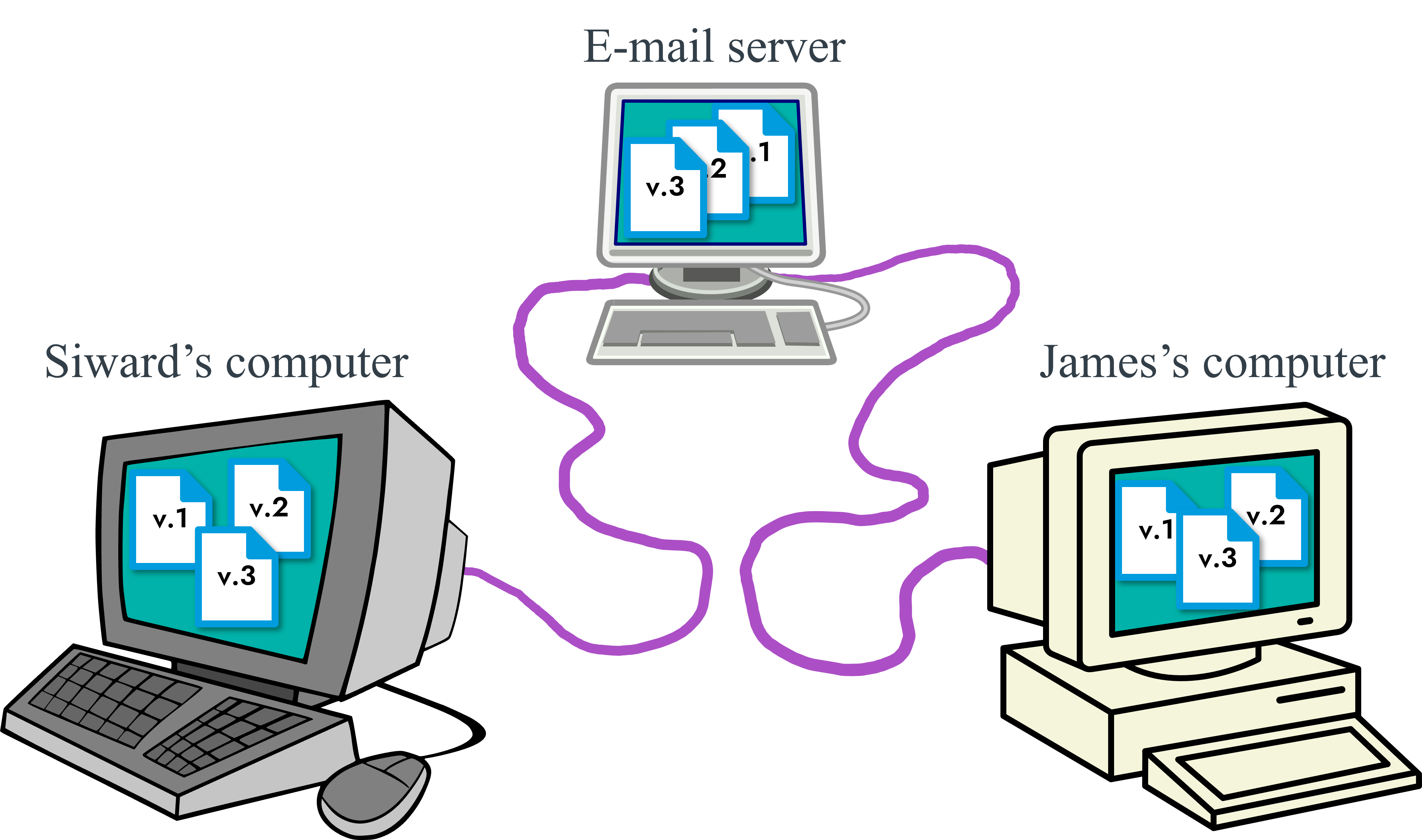 Siward's PC is joined to the email server by a wire. The email server is joined to James's PC by a wire. All three PCs have three versions of the same file on their hard drive.