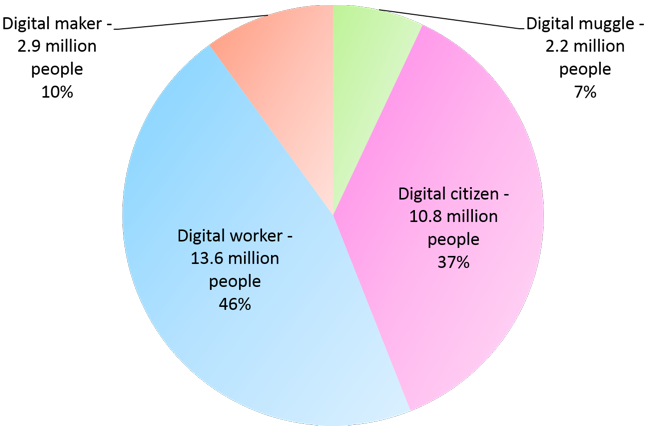 Digital muggle: 2.2m (7%); Digital citizen: 10.8m (37%); Digital worker: 13.6m (46%); Digital maker: 2.9m (10%)