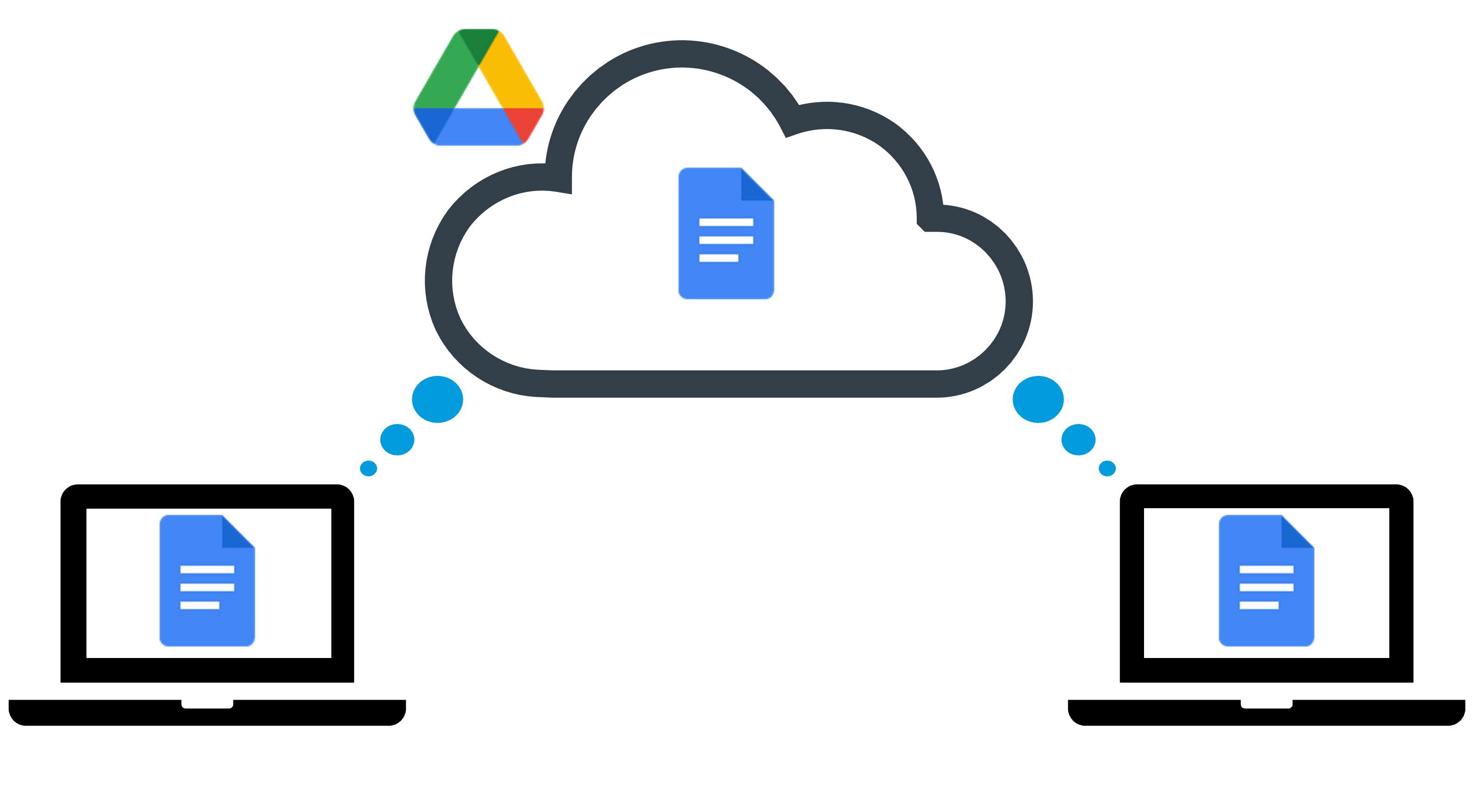 There's a shared document in the Google Drive cloud. Two computers are accessing it