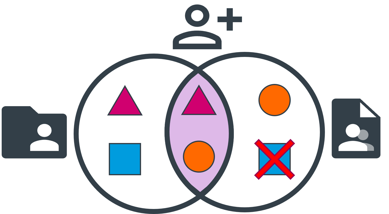 A Venn diagram: The left circle represents the folder permissions, and contains a pink triangle and a blue square. The right circle represents the file permissions, and contains an orange circle and a crossed-out blue square. The intersection contains a pink triangle and an orange circle.