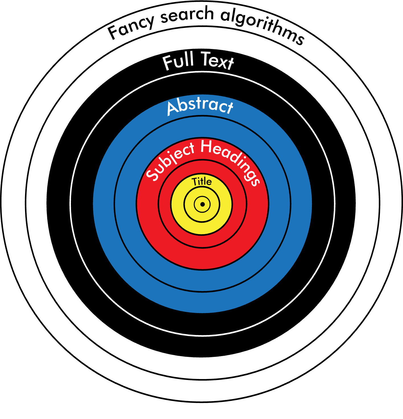 An archery target. The outer white section represents fancy search algorithms; the black section (the next ring in) represents a full text search; the blue ring is the abstract; the red ring is our subject headings; and the gold at the centre is the title