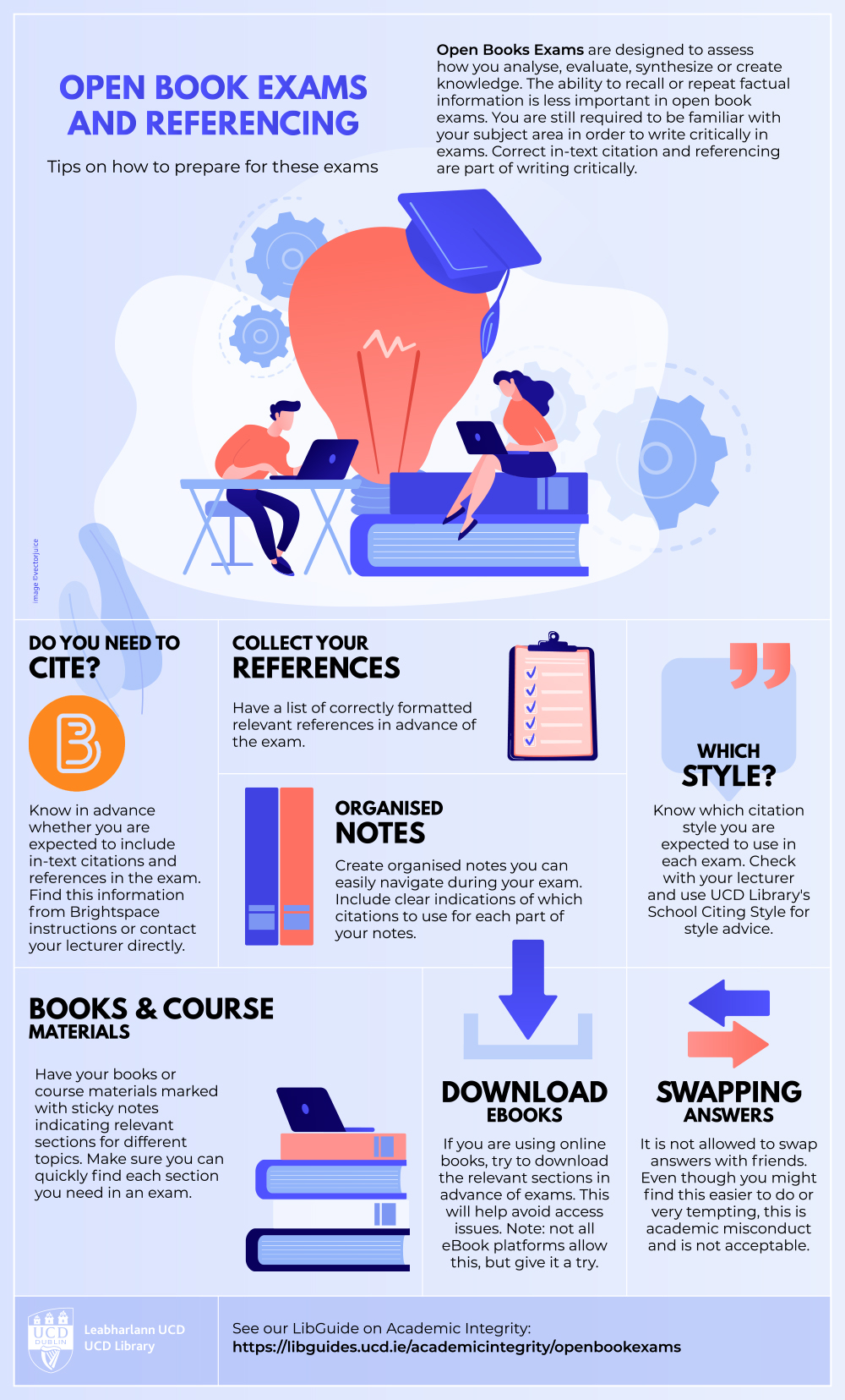 Open Book Exams and Referencing infographic