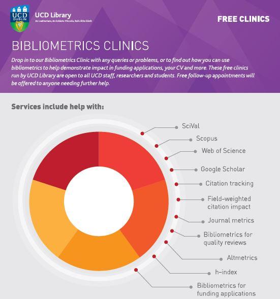 Bibliometrics clinics