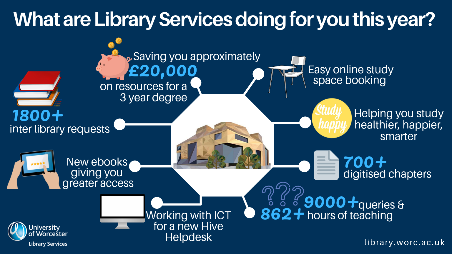 What are Library Services doing for you this year? 1800+ inter library requests; saving you approx £20000 on resources for a 3 year degree; easy online study space booking; helping you study healthier, happier, smarter; 700+ digitised chapters; 9000+ queries; 862+ hours of teaching; working with ICT for a new Hive Helpdesk; new ebooks giving you greater access