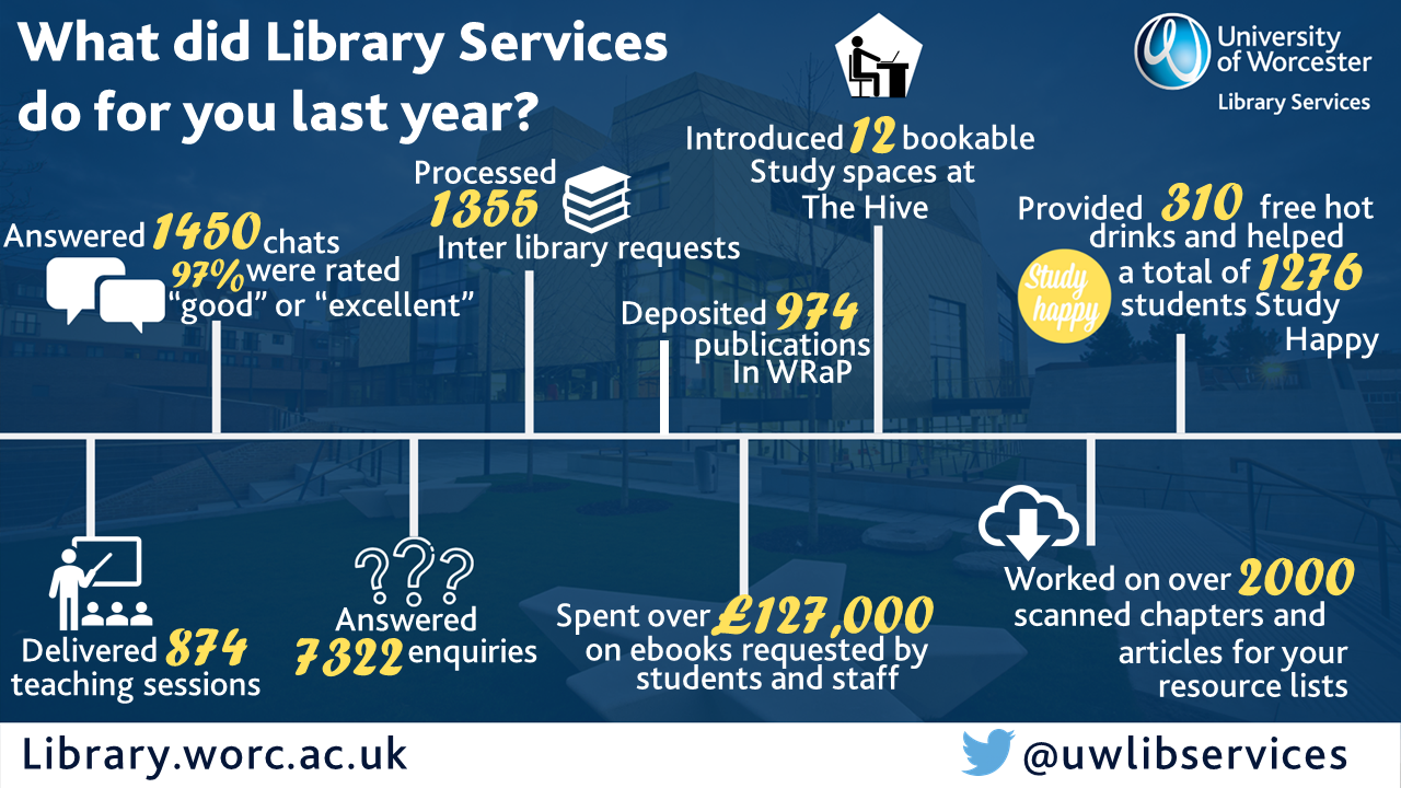 Answered 3722 enquiries. Spent of £127000 on ebooks requested by students and staff. Answered 1450 chats: 97% rated good or excellent. Processed 1355 inter-library requests. Introduced 12 bookable study spaces at The Hive. Provided 310 free hot drinks and helped 1276 students Study Happy. Delivered 874 teaching sessions. Worked on over 2000 scanned chapters and articles for your resource lists. Deposited 974 items in WRaP.