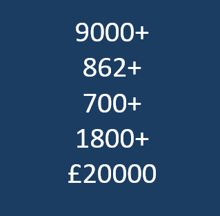 Text: 9000+, 862+, 700+, 1800+, £20000