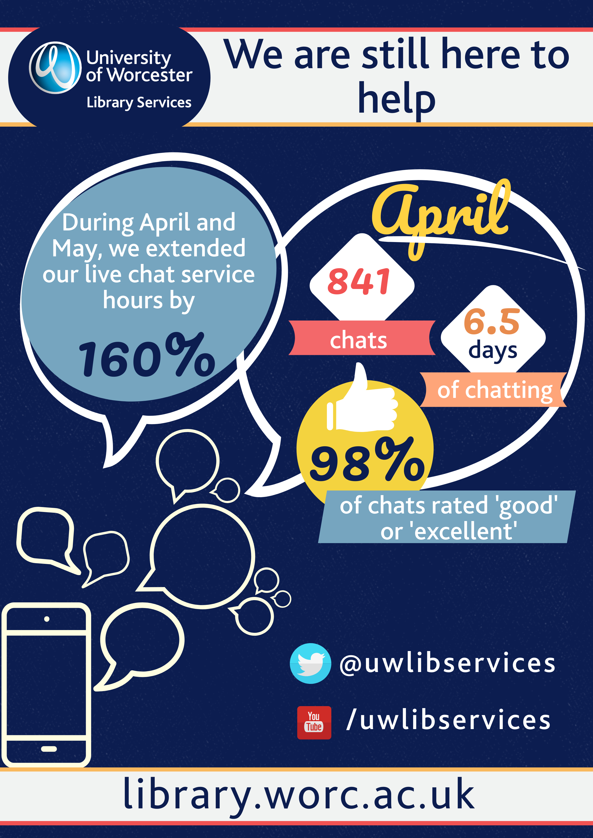 During April and May we extended our live chat service hours by 160%. In April we answered 841 chats, which is 6.5 full days of chatting. 98% of chats were rated good our excellent