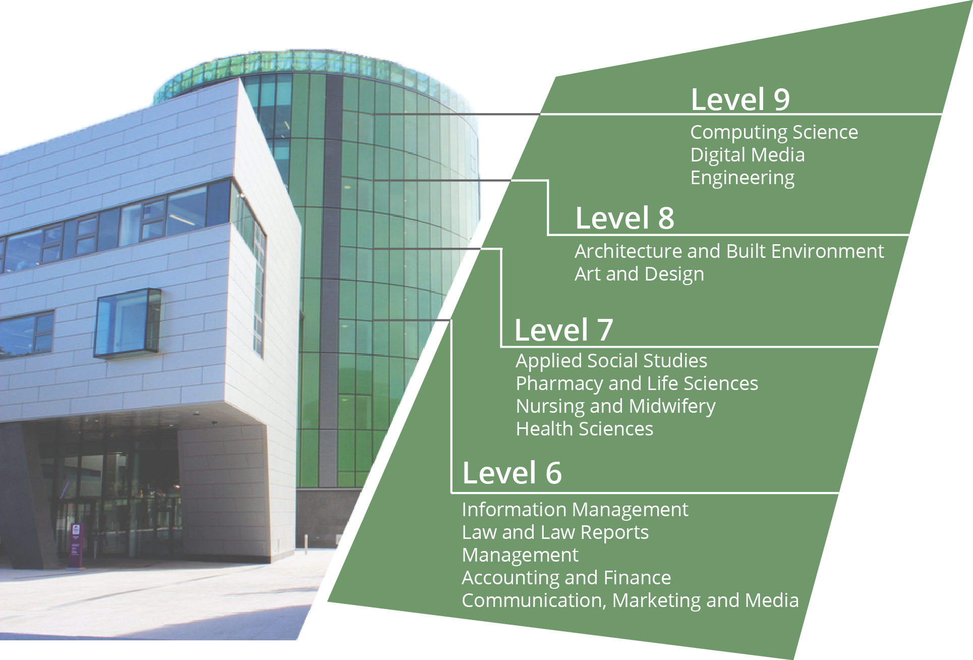 Library Plan: Level 6 - Information management, law and law reports, management, accounting and finance, and communication, marketing and media. Level 7 - Applied social studies, pharmacy and life sciences, nursing and midwifery, and health sciences. Level 8 - Architecture and built environment, and art and design. Level 9 - Computing science, digital media, and engineering.