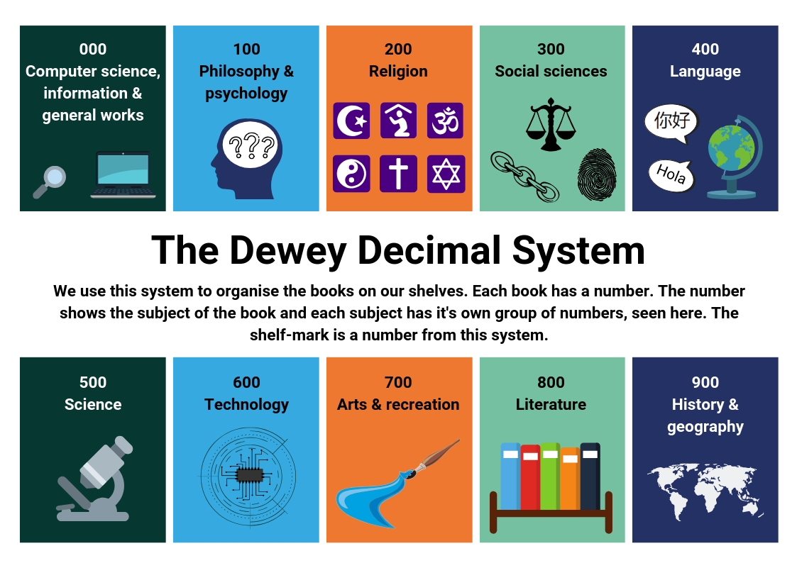 Dewey Decimal System - see guide linked in text
