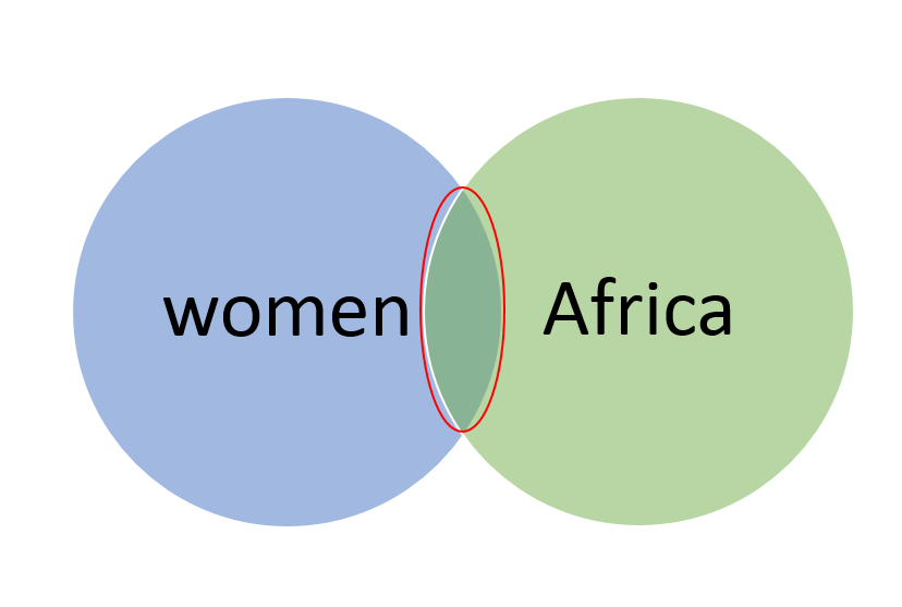 Two overlapping circles containing the terms 'women' and 'Africa'. Only the overlapping section of the circles is highlighted.