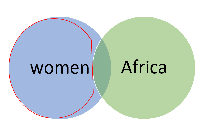 Two overlapping circles containing the words 'women' and 'Africa'. Only the circle containing 'women' is highlighted - the overlapping sections and second circle are not highlighted.