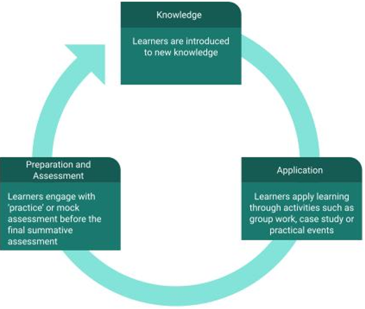 Model for apprenticeship learning design - Knowledge - Application - Preparation and Assessment