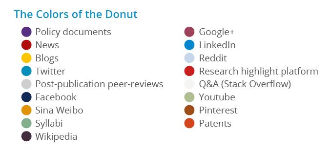 Altmetric Donut