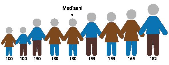 9 piirroskuvaa ihmisistä pituusjärjestyksessä. Pituudet ovat suuruusjärjestyksessä: 100 cm, 100 cm, 130 cm, 130 cm, 130 cm, 153 cm, 153 cm, 165 cm ja 182 cm. Keskimmäinen havainto on 130 cm eli joukon mediaani.