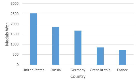 Bar chart showing the top five Olympic medal winning countries: United States, Russia, Germany, Great Britain, France