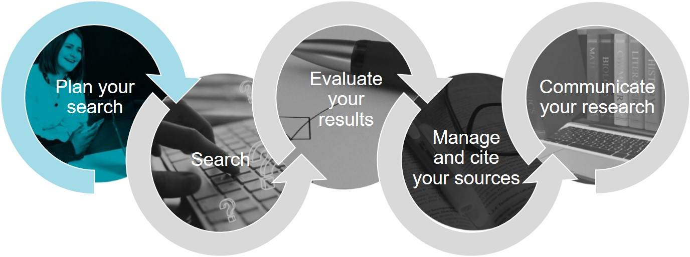 5 steps to effective library research model highlighting first step, Plan your search.