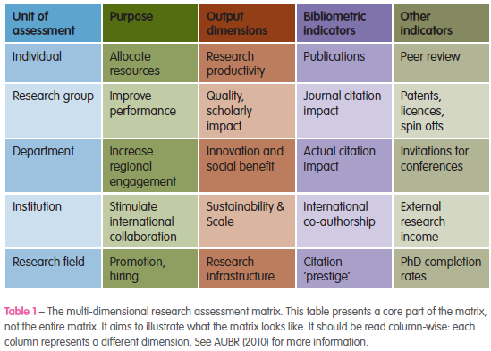 Dimensions of research assessment
