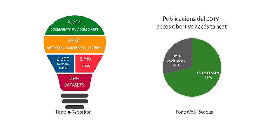 Imatge l'accés obert a la UPF en xifres