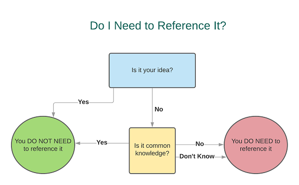 Flow chart to help with deciding if you need to reference something