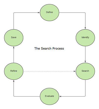 The steps of the search process cycle