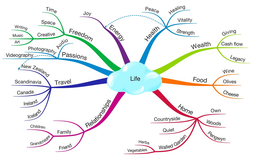 Example mindmap with life as the central topic