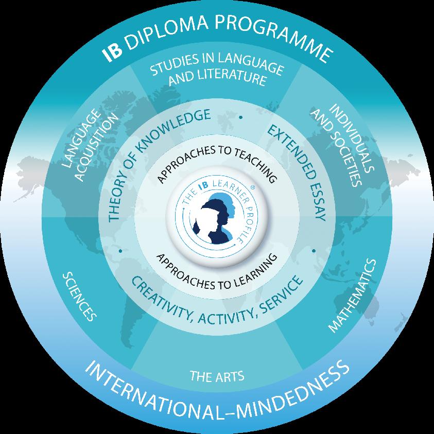 IB Diploma Programme model