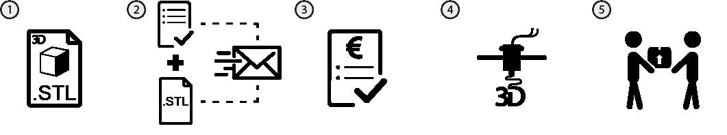 Iconos con texto: 1. Obtén tu modelo en formato .STL 2. Envíalo mediante el formulario de solicitud 3. Abona el importe para confirmar el presupuesto que recibirás por correo 4. Tu modelo será unido a la cola de impresión y será impreso en las condiciones acordadas y 5. Recibirás un aviso para que puedas recogerlo.